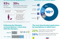 Infographics: Sochi 2014 Winter Olympic Games in Media